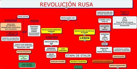 TEMA 5: 2ª parte REVOLUCIÓN RUSA