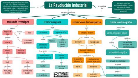 TEMA 6: LA REVOLUCIÓN INDUSTRIAL   6º A y 6º D Fernando Feliú