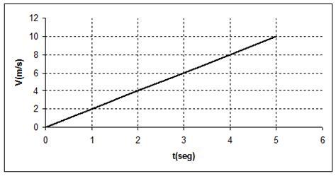 ¡ Temas de Física I !: MRUA Aceleración Desaceleración ...