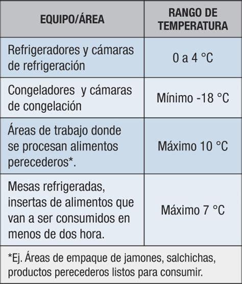 » Temperatura de camara de congelacion