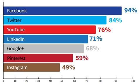Tendencias de empresas B2C en el mercado online para 2015