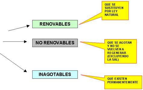 Tengo una idea politica...: LOS RECURSOS NATURALES