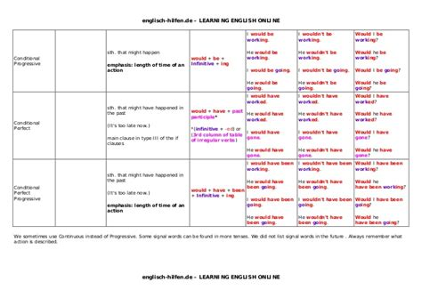 Tenses table