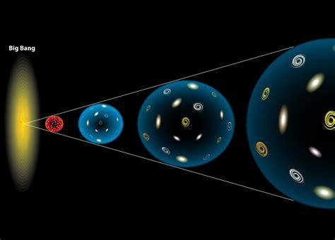 Teoria de Tudo   Conceito, o que é, Significado | O universo