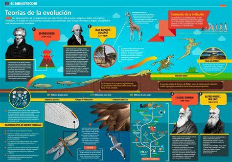 Teorías de la Evolución   INVDES