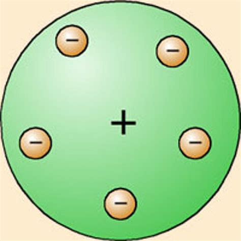 Teorías y Modelos Atómicos timeline   Timetoast timelines