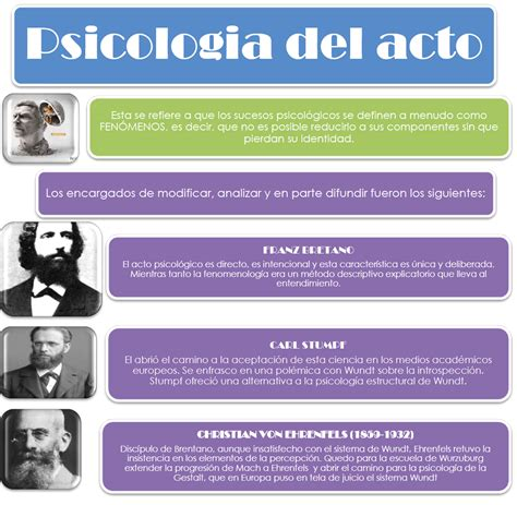 Teorias y Sistemas Psicologicos: Fundadores de la ...