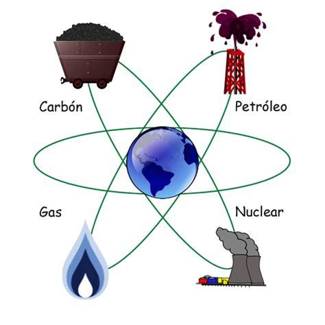 TERCERO HABANERAS: ENERGÍA NO RENOVABLE