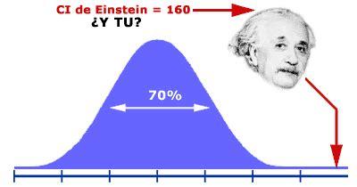 Test CI gratis: averigua cuál es tu coeficiente ...
