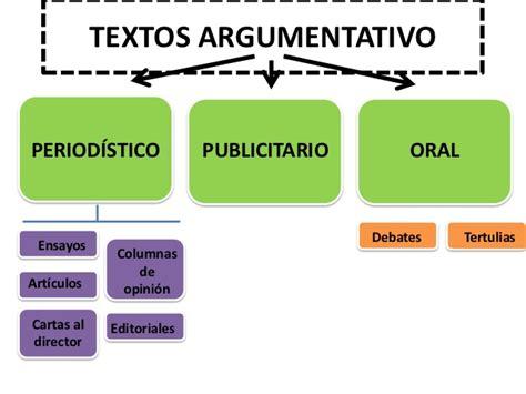 Textos argumentativo