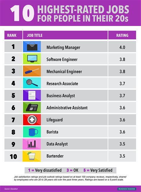 The 10 Best Jobs For People In Their 20s | Business Insider
