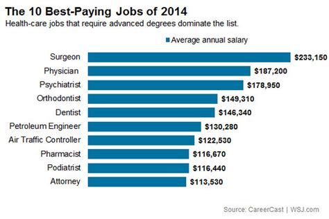 The 10 Best Paying Jobs of 2014   At Work   WSJ