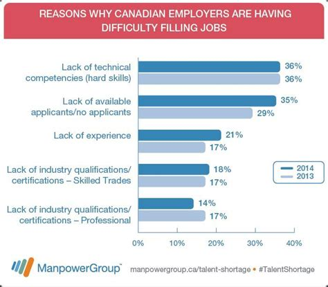 The 10 hardest jobs for Canadian employers to fill in 2014 ...