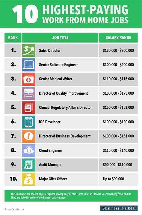 The 10 Highest Paying Work From Home Jobs | Work from home ...