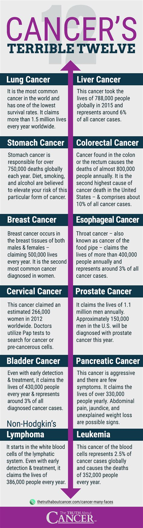 The 12 Most Common Types of Cancer