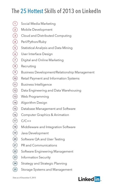 The 25 Hottest Skills That Got People Hired in 2013 ...