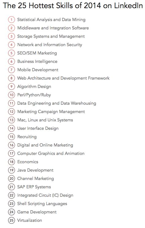 The 25 Hottest Skills That Got People Hired in 2014 ...