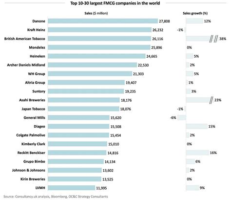 The 50 largest FM [fast moving] CG / consumer goods ...