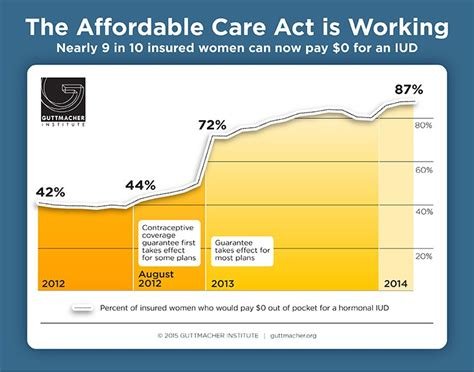The Affordable Care Act is Working | Guttmacher Institute