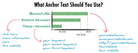 The Anchor Text Link Puzzle   Aidan Booth
