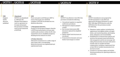 The Basic Guide To UCITS
