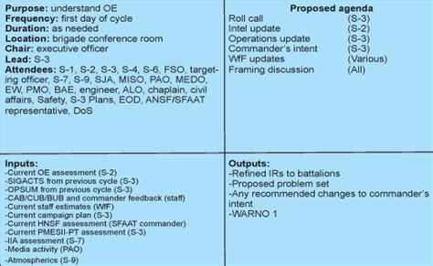 The Bastogne Fusion Process: a Commander Centric Approach ...