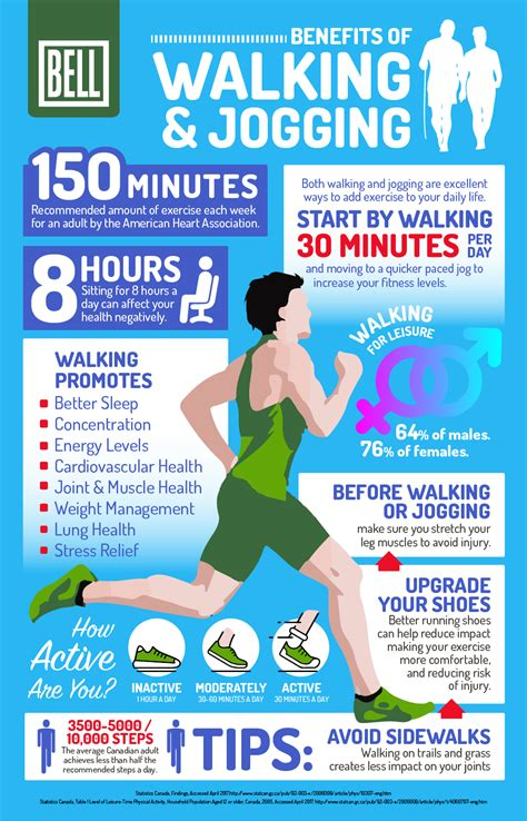 The Benefits of Walking and Jogging [Infographic] | Bell ...