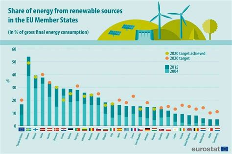The best countries in Europe for using renewable energy ...