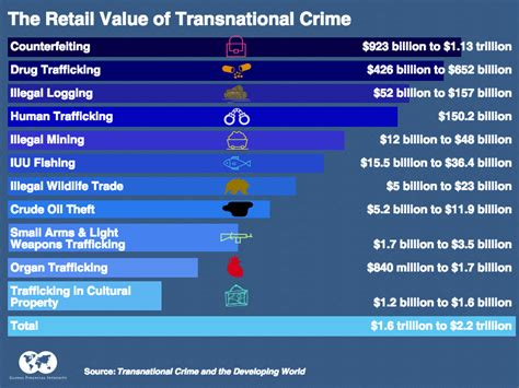 The Business of Transnational Crime « Global Financial ...