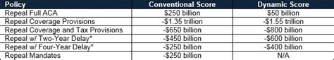 The Cost of Full Repeal of the Affordable Care Act ...