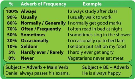 The English Teacher: FREQUENCY ADVERBS  B1