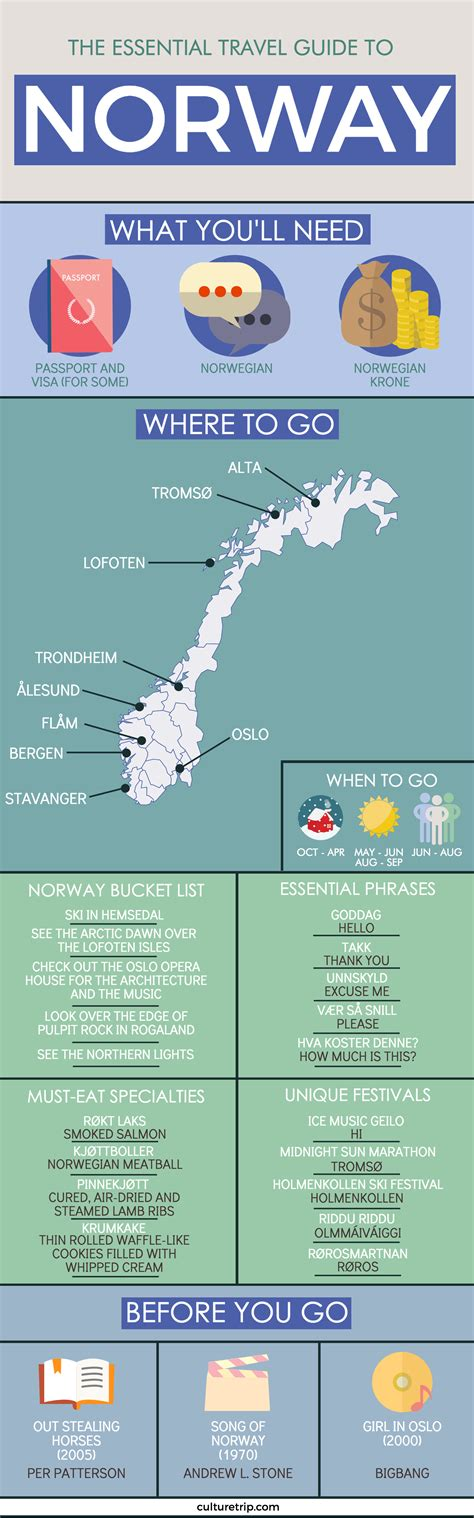 The Essential Travel Guide To Norway  Infographic