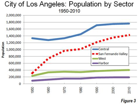 The Evolving Urban Form: Los Angeles | Newgeography.com