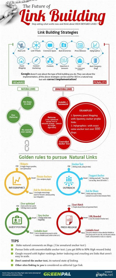 The Future of Link Building Infographic   Best Infographics