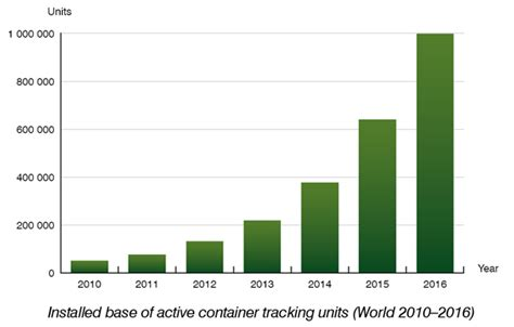 The installed base of container tracking systems will ...