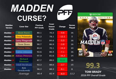 The Madden curse: quantified | NFL Analysis | Pro Football ...
