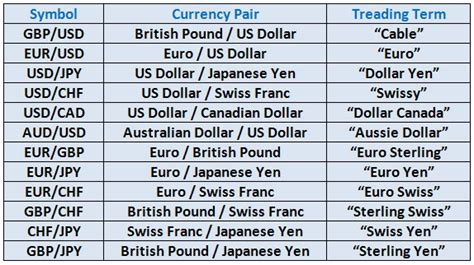 The More Important Forex Currency Pairs
