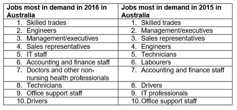 The most in demand jobs and skills for Australia ...