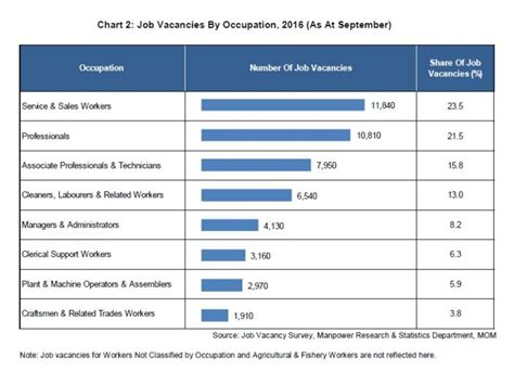The most in demand jobs for Singapore's job seekers ...