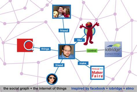 The Social Graph + The Internet of Things   ioBridge Blog