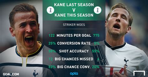 The stat Harry Kane doesn t want you to see | Goal.com