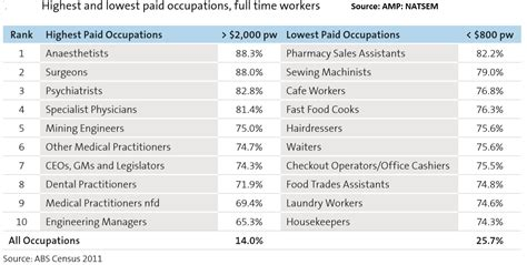 The Top 10 Best  And Worst  Paying Jobs In Australia ...