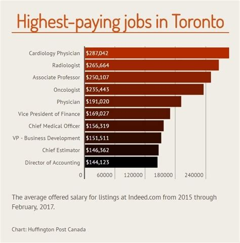 The Top Paying Jobs That Are Hiring In Canada s Major Cities