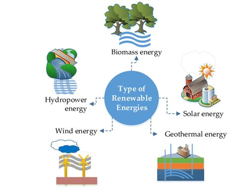 The types of renewable energy resources discussed in this ...
