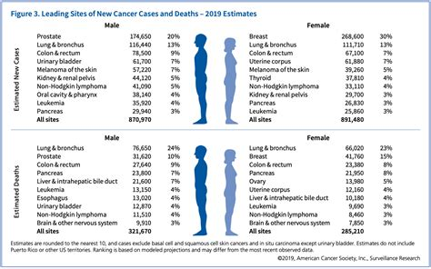 The Ultimate Guide to Selling Cancer Insurance to Seniors