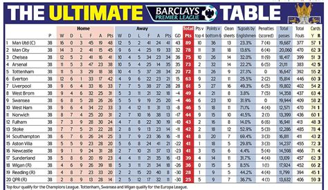 The Ultimate Premier League table   NowMyNews