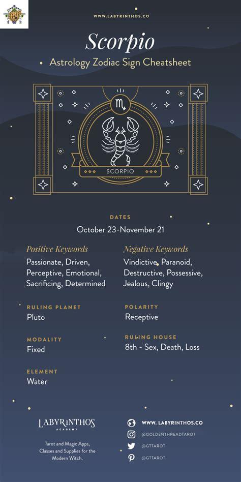 The Zodiac Sign Scorpio Symbol   Personality, Strengths ...