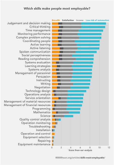 These job skills make you most employable. Coding isn t ...