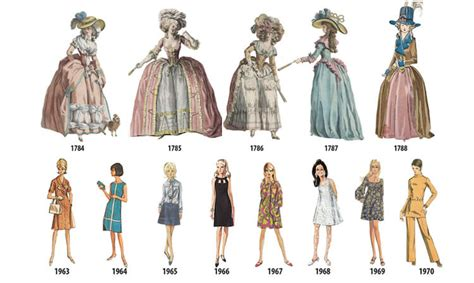 This Illustrated Timeline Shows Evolution of Women's ...