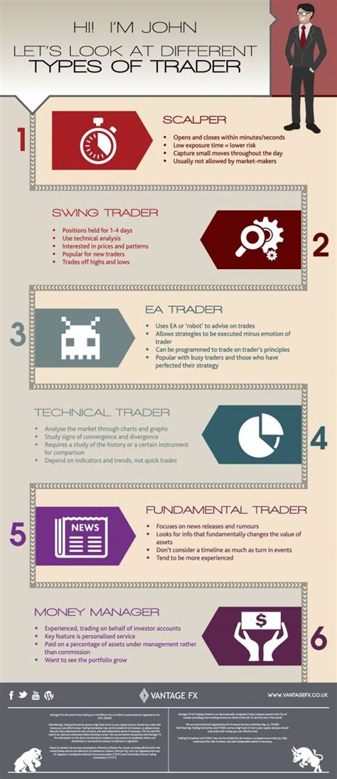 This infographic illustrates the different types of #forex ...